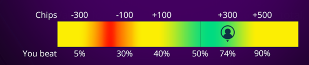 Example of Match Poker Online's Heatmap for a given hand