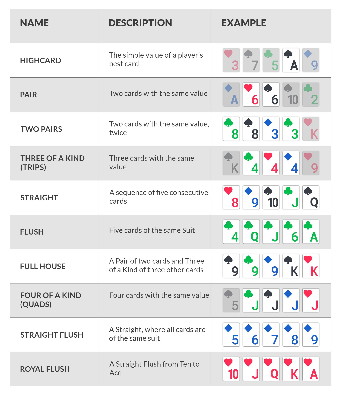 Rankings Of Poker Hands Match Poker Online
