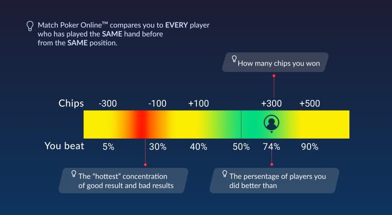 The Match Poker Online Heatmap