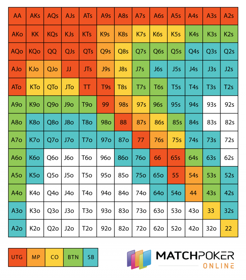 Pre-Flop Ranges Chart for 6-Max Play by Match Poker Online